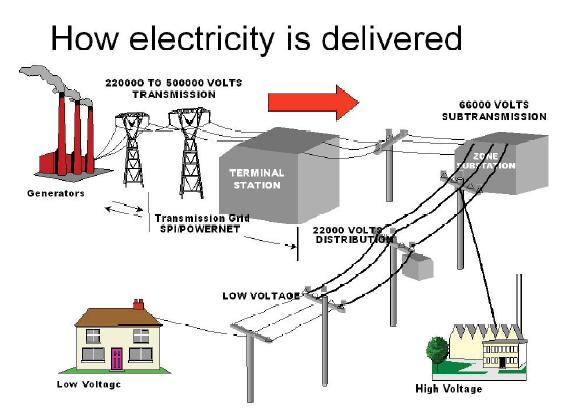 thesis on power balance in electricity generation For this project- electrical power generation using foot step the conversion of the force energy into electrical energy the control mechanism carries the rack & pinion, dc generator, battery and inverter control we have discussed the various applications and further extension also.